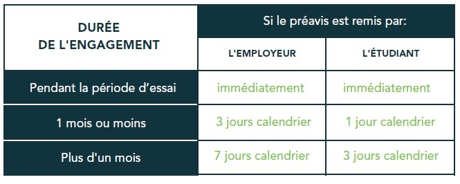 Jobetudiant is the leading Job board for students in France. It has more than 1,, members and publishes job offers for small and large companies in France. Website.